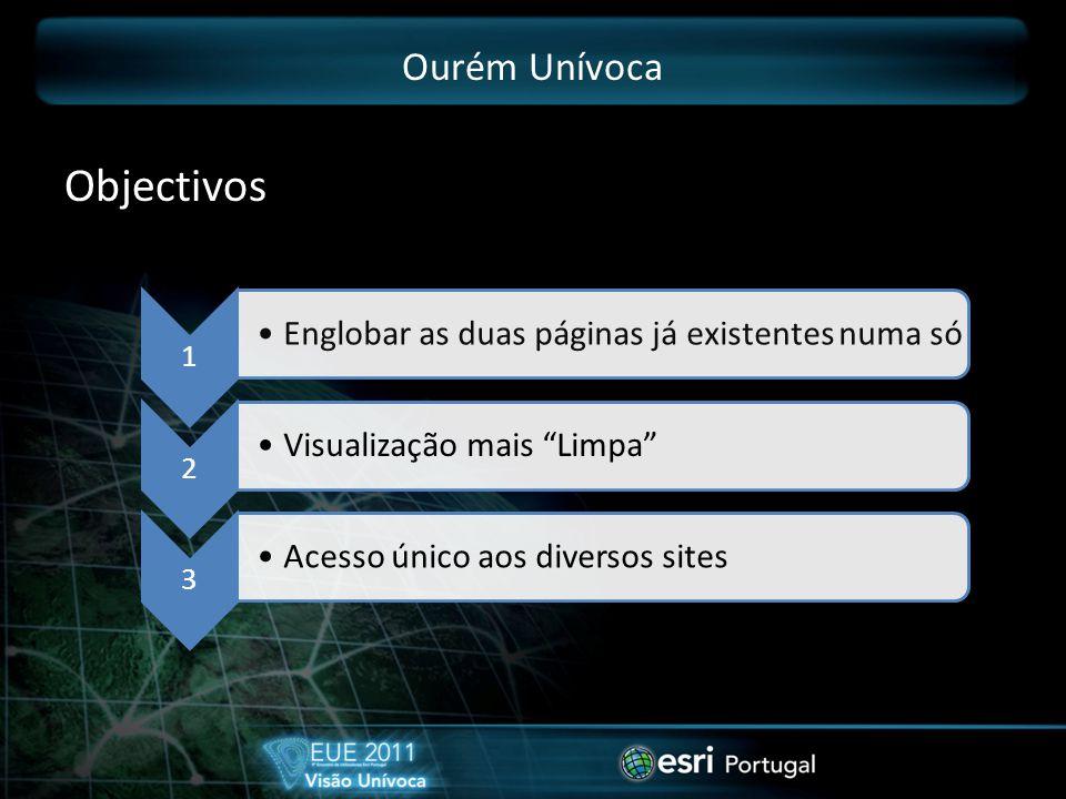 Ourém Unívoca Objectivos 1 Englobar as duas páginas já existentes numa só 2 Visualização mais Limpa 3 Acesso único aos diversos sites