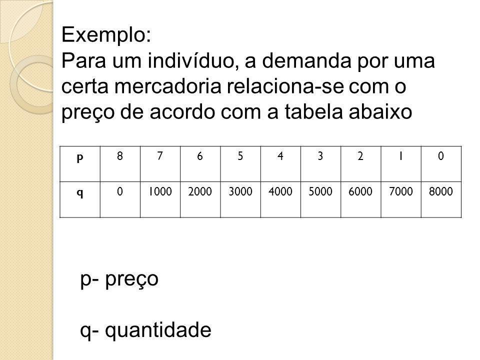 Exemplo: Para um indivíduo, a demanda por uma certa mercadoria relaciona-se com o preço de acordo com a tabela abaixo p876543210 q01000200030004000500