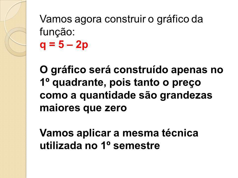 Vamos agora construir o gráfico da função: q = 5 – 2p O gráfico será construído apenas no 1º quadrante, pois tanto o preço como a quantidade são grand