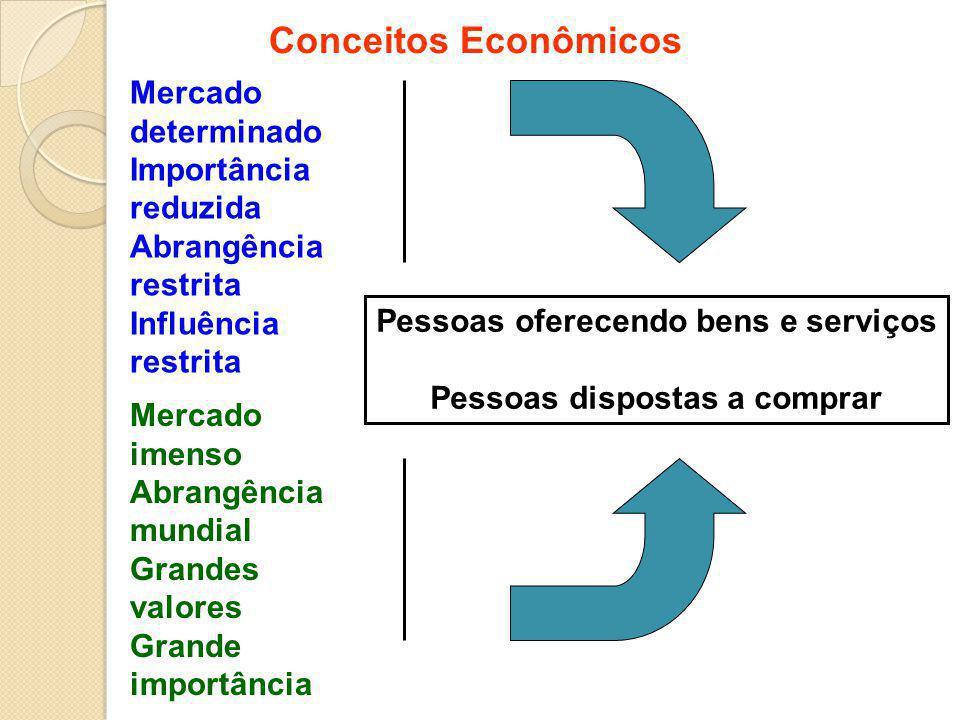 Conceitos Econômicos Mercado determinado Importância reduzida Abrangência restrita Influência restrita Mercado imenso Abrangência mundial Grandes valo