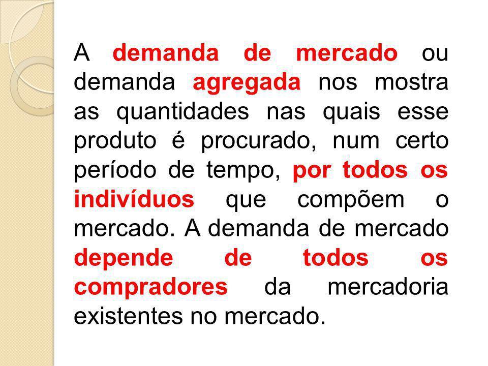 A demanda de mercado ou demanda agregada nos mostra as quantidades nas quais esse produto é procurado, num certo período de tempo, por todos os indiví