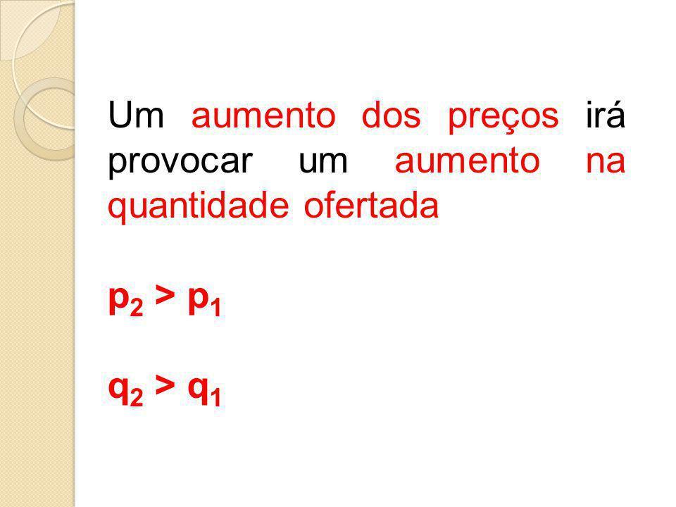 Um aumento dos preços irá provocar um aumento na quantidade ofertada p 2 > p 1 q 2 > q 1