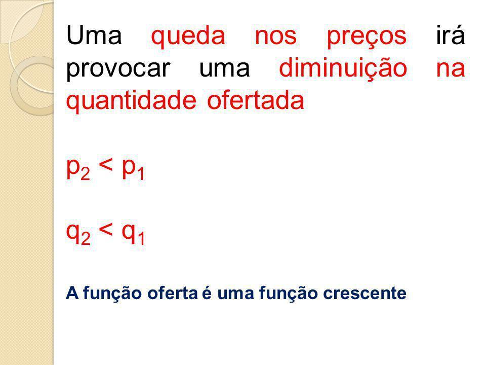 Uma queda nos preços irá provocar uma diminuição na quantidade ofertada p 2 < p 1 q 2 < q 1 A função oferta é uma função crescente