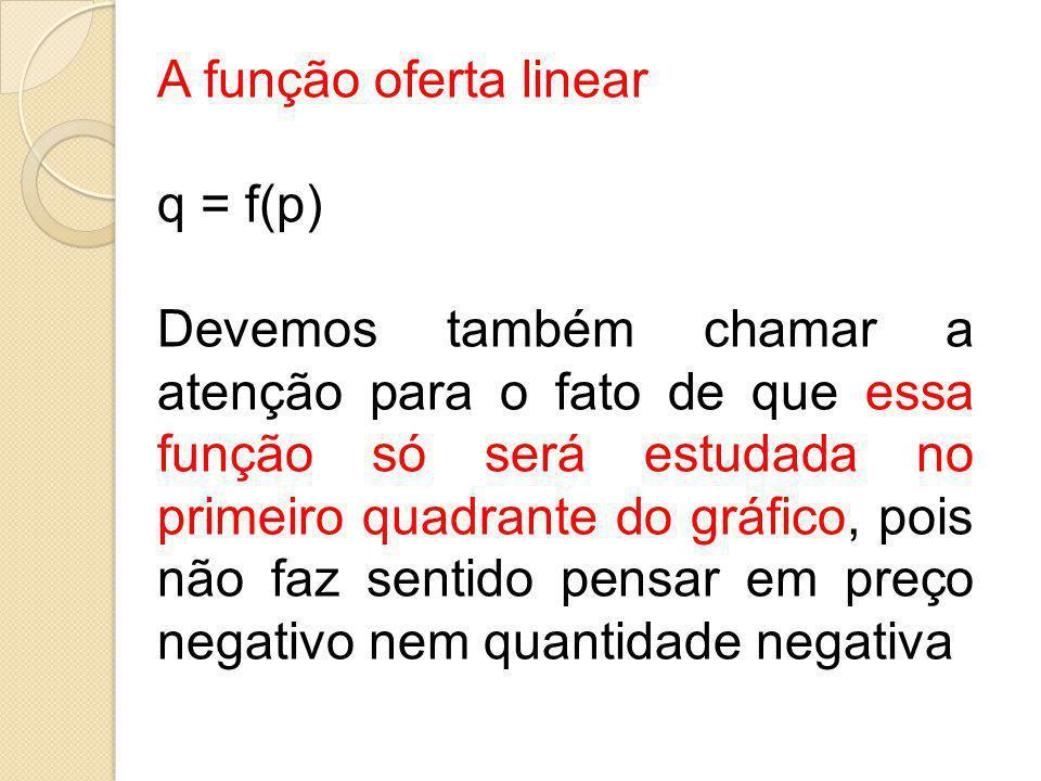 A função oferta linear q = f(p) Devemos também chamar a atenção para o fato de que essa função só será estudada no primeiro quadrante do gráfico, pois