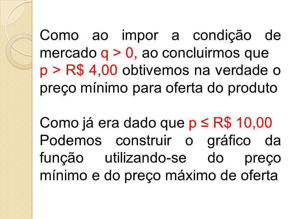 Como ao impor a condição de mercado q > 0, ao concluirmos que p > R$ 4,00 obtivemos na verdade o preço mínimo para oferta do produto Como já era dado