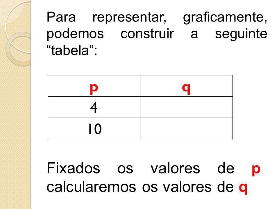 """Para representar, graficamente, podemos construir a seguinte """"tabela"""": pq 4 10 Fixados os valores de p calcularemos os valores de q"""