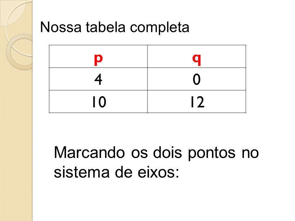 Nossa tabela completa pq 40 1012 Marcando os dois pontos no sistema de eixos: