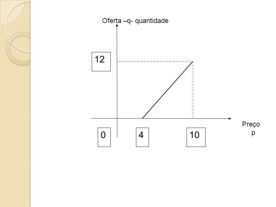 4010 12 Preço p Oferta –q- quantidade