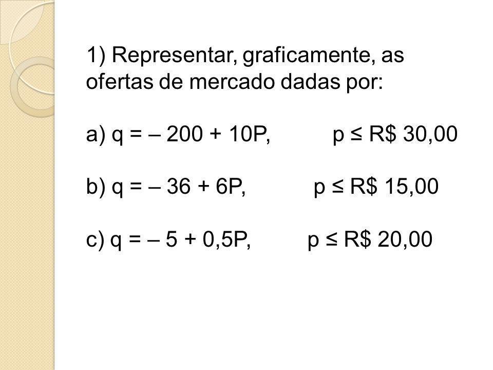 1) Representar, graficamente, as ofertas de mercado dadas por: a) q = – 200 + 10P, p ≤ R$ 30,00 b) q = – 36 + 6P, p ≤ R$ 15,00 c) q = – 5 + 0,5P, p ≤