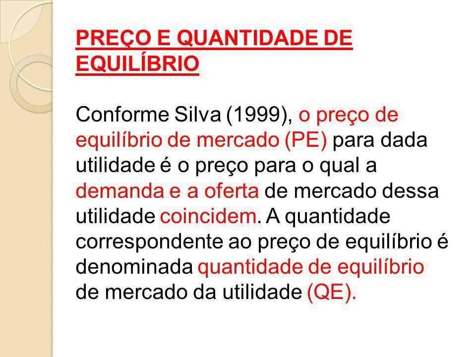 PREÇO E QUANTIDADE DE EQUILÍBRIO Conforme Silva (1999), o preço de equilíbrio de mercado (PE) para dada utilidade é o preço para o qual a demanda e a