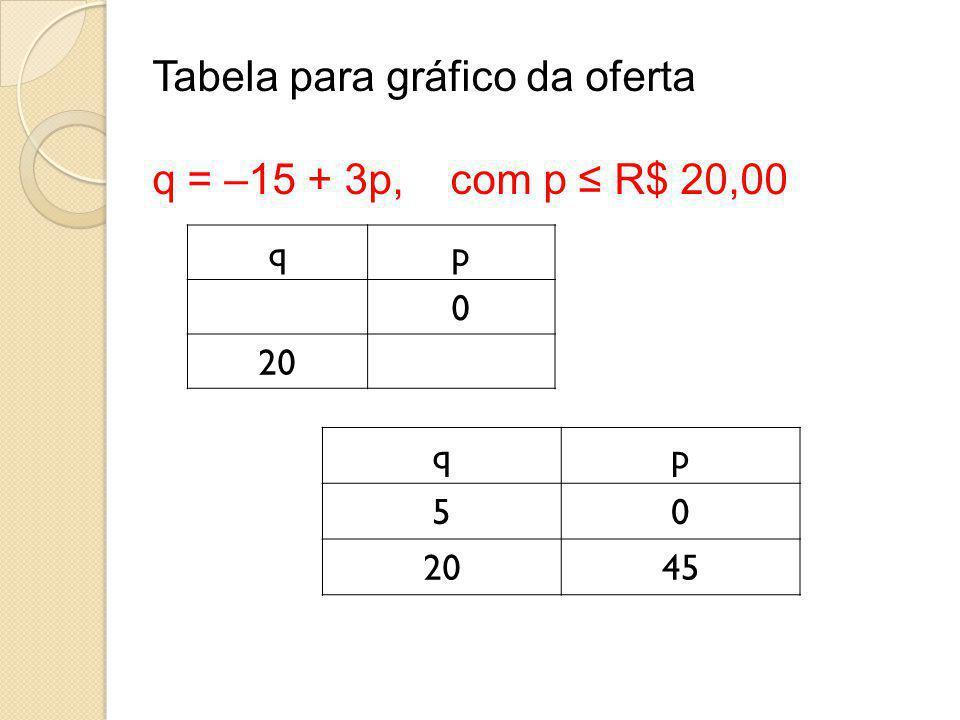 Tabela para gráfico da oferta q = –15 + 3p, com p ≤ R$ 20,00 qp 0 20 qp 50 45