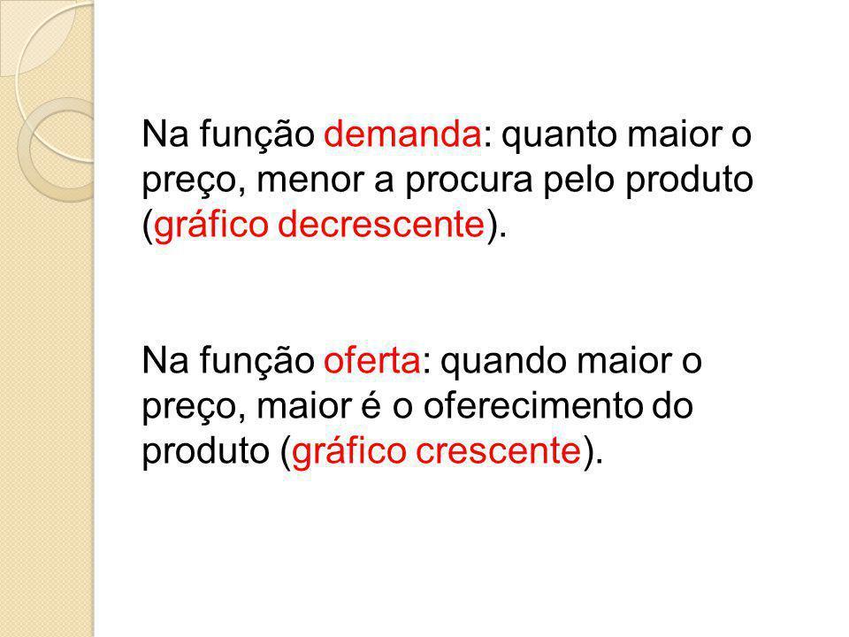 Na função demanda: quanto maior o preço, menor a procura pelo produto (gráfico decrescente). Na função oferta: quando maior o preço, maior é o ofereci