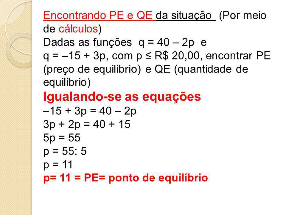Encontrando PE e QE da situação (Por meio de cálculos) Dadas as funções q = 40 – 2p e q = –15 + 3p, com p ≤ R$ 20,00, encontrar PE (preço de equilíbri