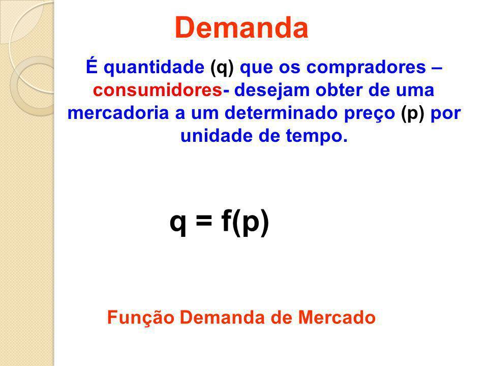 Demanda É quantidade (q) que os compradores – consumidores- desejam obter de uma mercadoria a um determinado preço (p) por unidade de tempo. q = f(p)