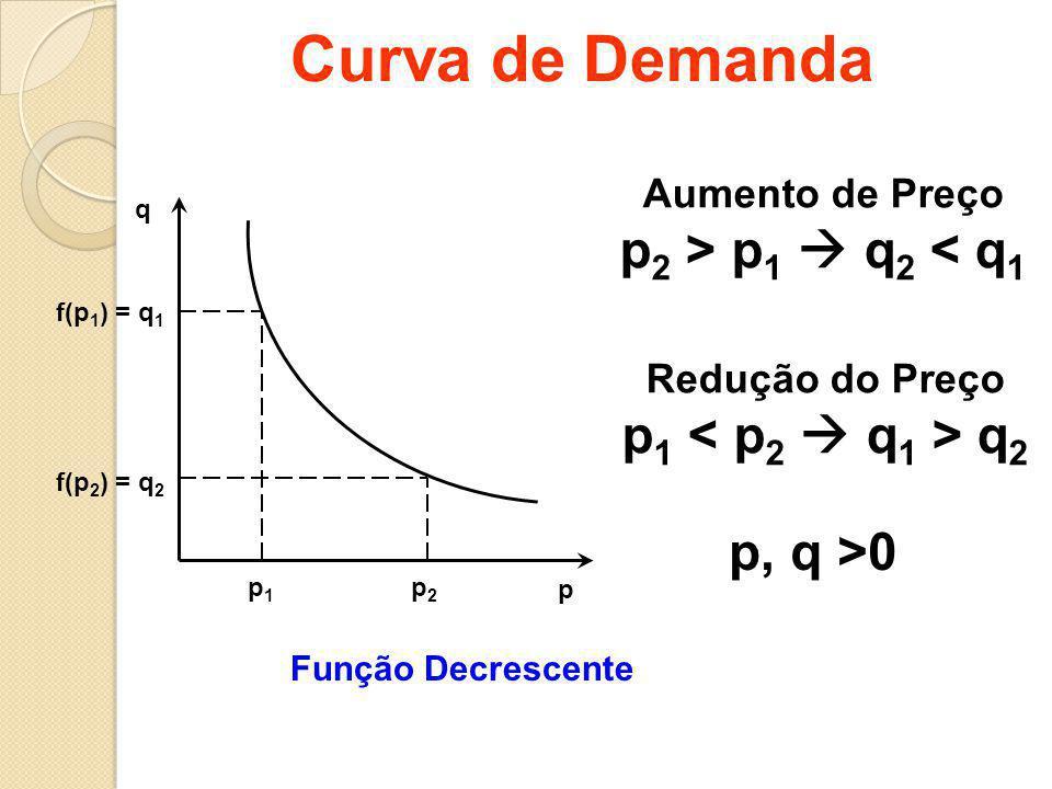 Curva de Demanda p2p2 p1p1 f(p 1 ) = q 1 f(p 2 ) = q 2 Aumento de Preço p 2 > p 1  q 2 < q 1 Redução do Preço p 1 q 2 Função Decrescente p, q >0 p q