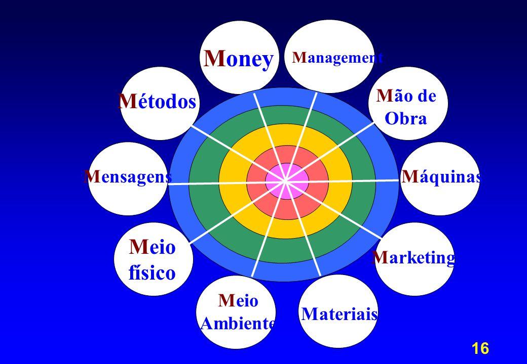 17 Um exemplo de diagnóstico Coroa azul  Management, Money Coroa verde  Marketing, Meio físico Coroa amarela  Mão de Obra, Métodos Coroa vermelha  Máquinas, Materiais, Mensagens Coroa roxa  Meio ambiente