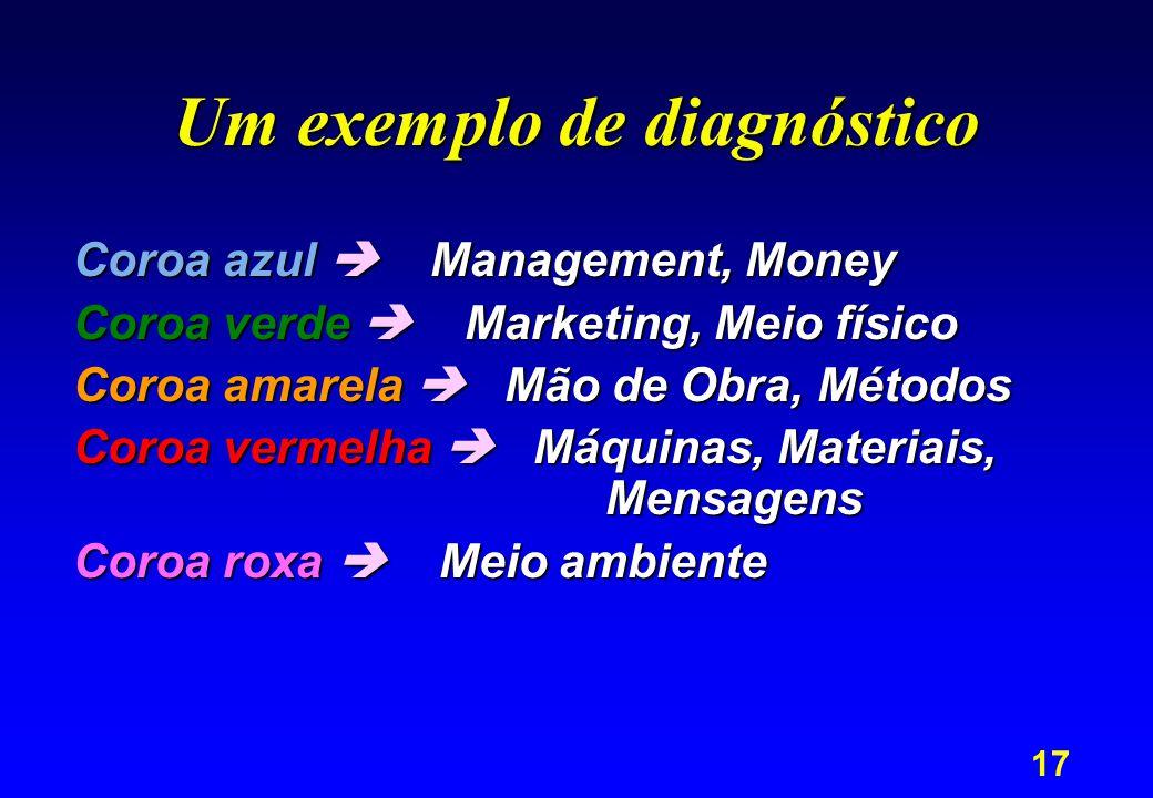 18 Mão de Obra Máquinas Marketing Materiais Meio Ambiente Meio físico Mensagens Métodos Money Management AQUI