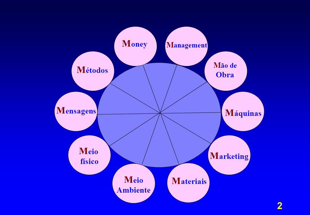 3 Quais os atributos- entre outros- a verificar em cada M?
