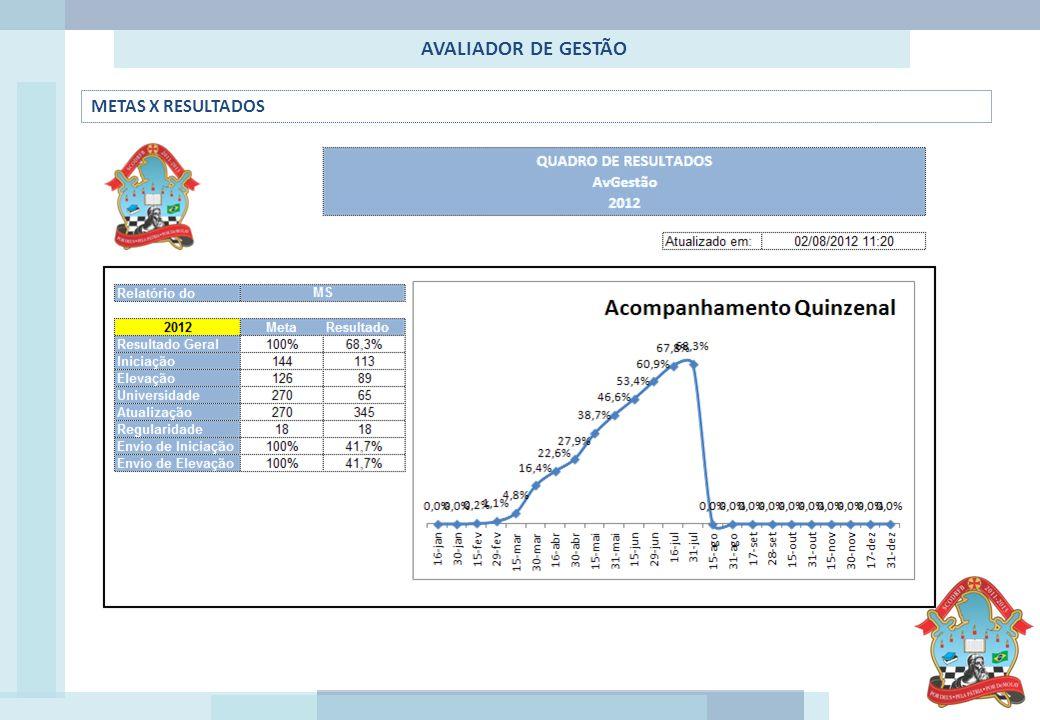 AVALIADOR DE GESTÃO RANKING DOS CAPÍTULOS