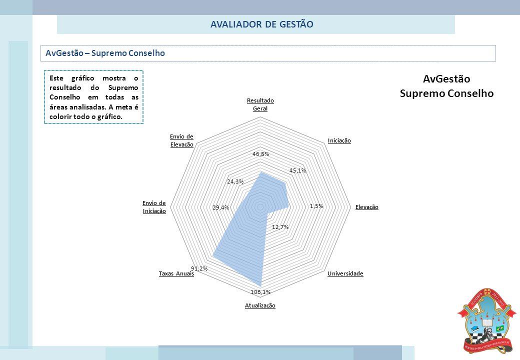 AVALIADOR DE GESTÃO AvGestão – Supremo Conselho Este gráfico mostra o resultado do Supremo Conselho em todas as áreas analisadas.