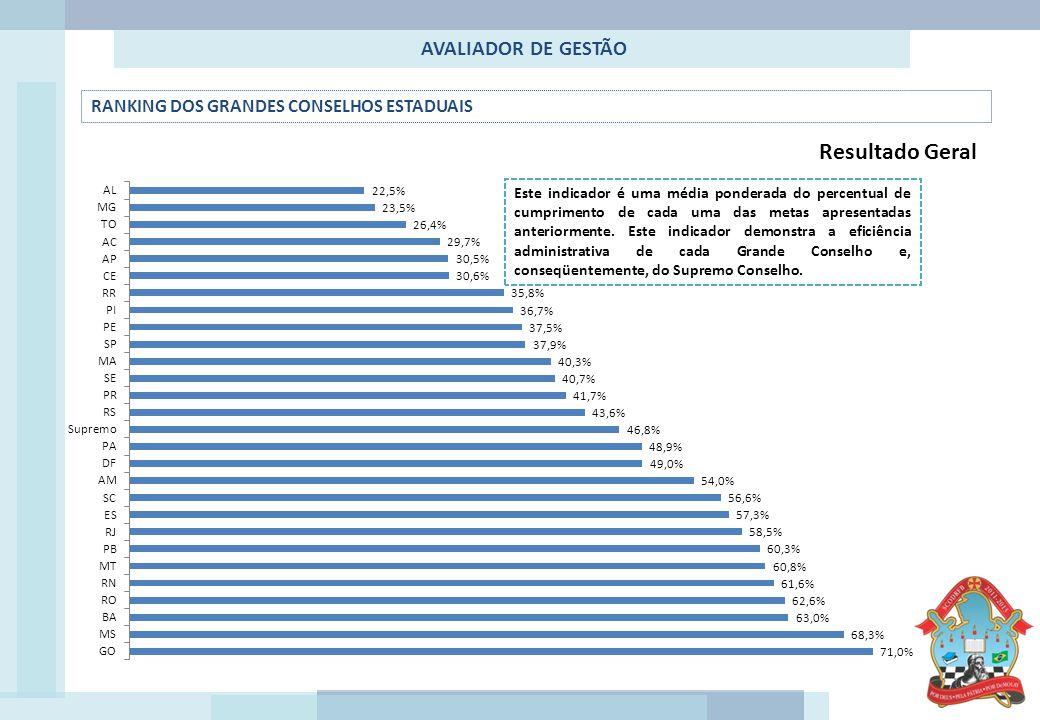 AVALIADOR DE GESTÃO RANKING DOS GRANDES CONSELHOS ESTADUAIS Este indicador é uma média ponderada do percentual de cumprimento de cada uma das metas apresentadas anteriormente.