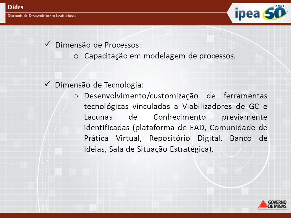 Dimensão de Processos: o Capacitação em modelagem de processos.