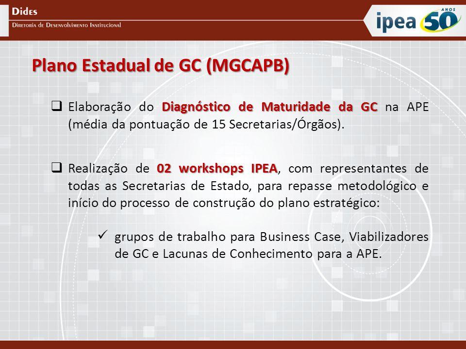 Plano Estadual de GC (MGCAPB) Diagnóstico de Maturidade da GC  Elaboração do Diagnóstico de Maturidade da GC na APE (média da pontuação de 15 Secretarias/Órgãos).