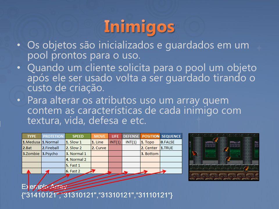 Os objetos são inicializados e guardados em um pool prontos para o uso. Quando um cliente solicita para o pool um objeto após ele ser usado volta a se