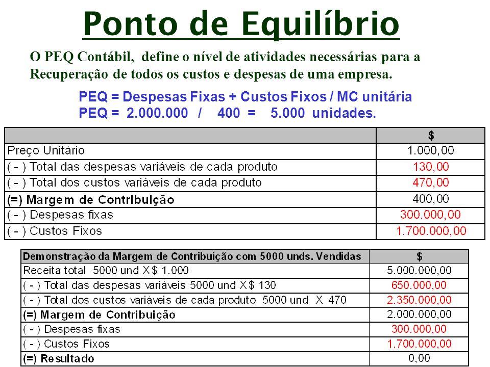 Ponto de Equilíbrio O PEQ financeiro representa a quantidade de atividade necessária para cobrir os gastos desembolsáveis no período.