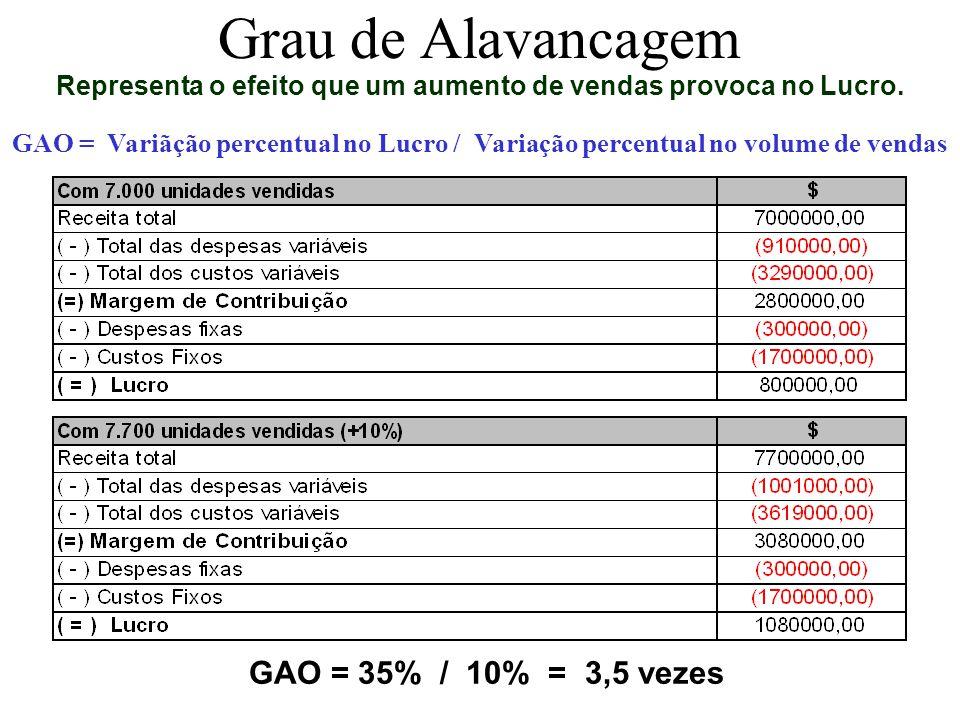 GAO = 3,5 vezes Variação do Lucro = 25% x 3,5 vezes = 87,5% = 1.500.000 Variação da venda = 25% Grau de Alavancagem