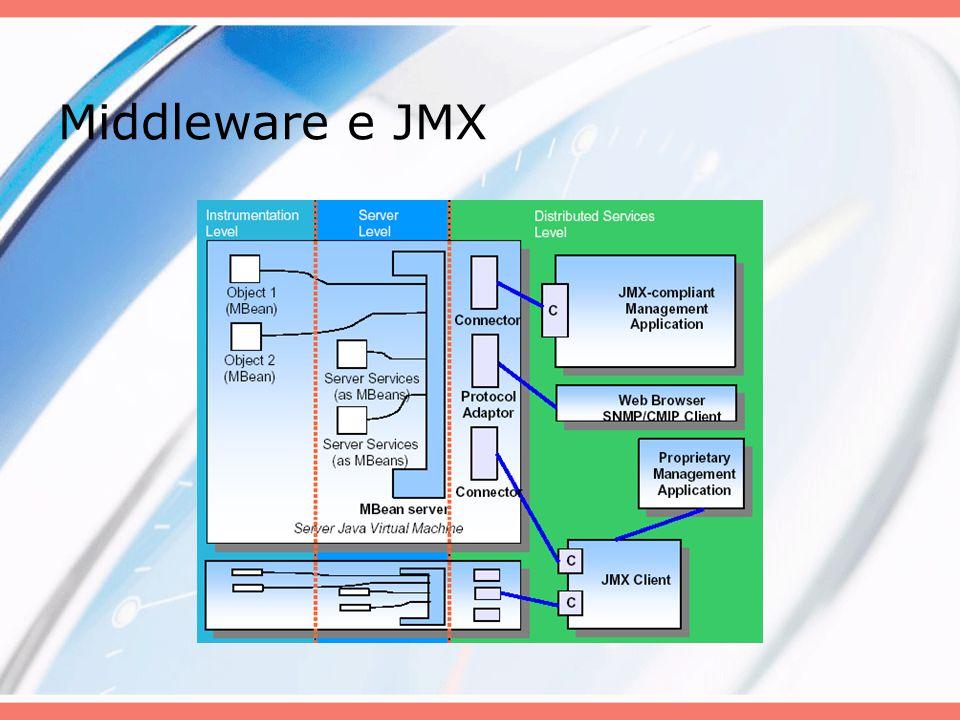 Conector Confiável Conector Seguro Conector Ponto-a-Ponto Conector Multicast Conector Pub/Sub Conector Sincrono Conector Assíncrono Conector Web TCPHTTPUDP Componente Criptografia Componente Fila Componente Compressão Configurador Conector QoS Componente Fila Persistente Middleware MBean Server Visão Geral