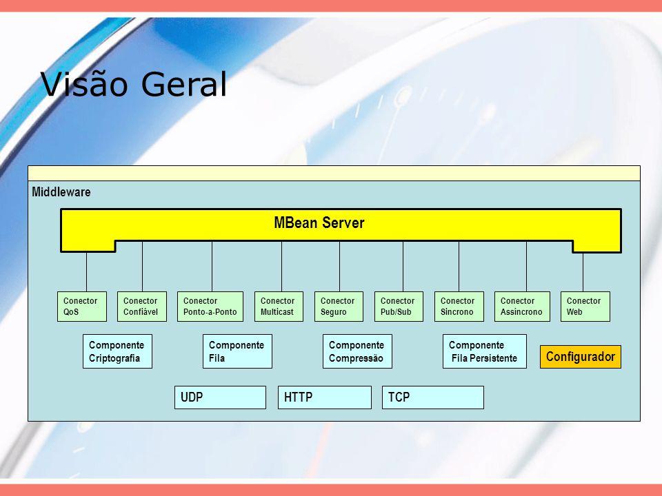 Contexto Atual Finalizando a fase de estudos de padrões de projeto e de JMX; Iniciando o desenvolvimento do middleware, pelos MBeans do TCP, UDP, HTTP e Fila (Bufferização);