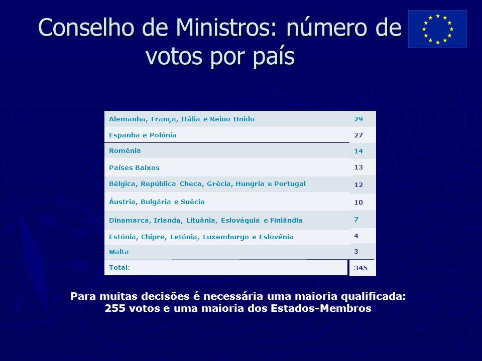 Conselho de Ministros: número de votos por país 345 Total: 3 Malta 4 Estónia, Chipre, Letónia, Luxemburgo e Eslovénia 7 Dinamarca, Irlanda, Lituânia,