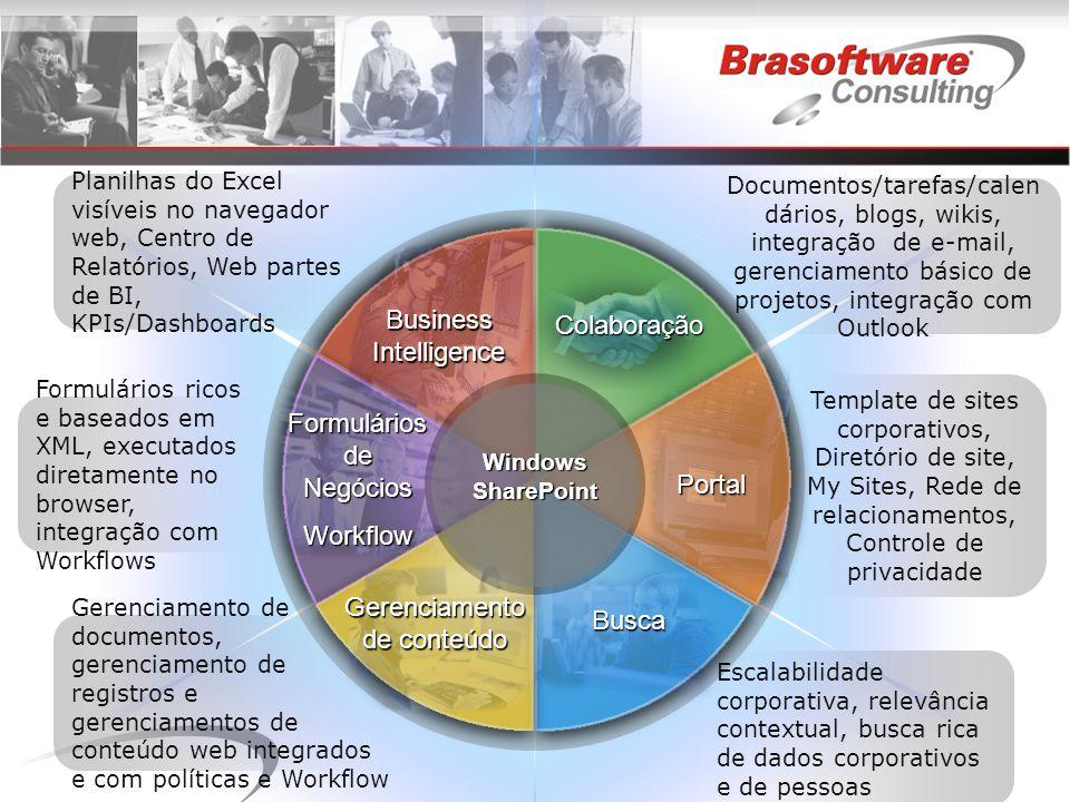 BusinessIntelligence Colaboração Busca Portal Formulários de Negócios Workflow Gerenciamento de conteúdo Planilhas do Excel visíveis no navegador web, Centro de Relatórios, Web partes de BI, KPIs/Dashboards Gerenciamento de documentos, gerenciamento de registros e gerenciamentos de conteúdo web integrados e com políticas e Workflow Formulários ricos e baseados em XML, executados diretamente no browser, integração com Workflows Documentos/tarefas/calen dários, blogs, wikis, integração de e-mail, gerenciamento básico de projetos, integração com Outlook Escalabilidade corporativa, relevância contextual, busca rica de dados corporativos e de pessoas Template de sites corporativos, Diretório de site, My Sites, Rede de relacionamentos, Controle de privacidade WindowsSharePoint