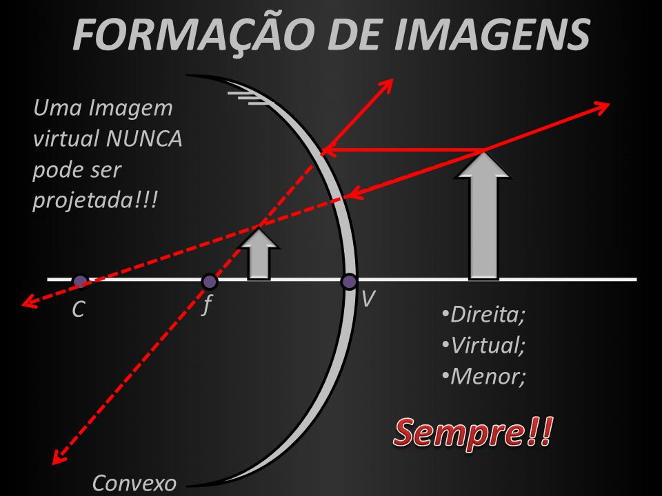 f V C Convexo FORMAÇÃO DE IMAGENS Direita; Virtual; Menor; Uma Imagem virtual NUNCA pode ser projetada!!!