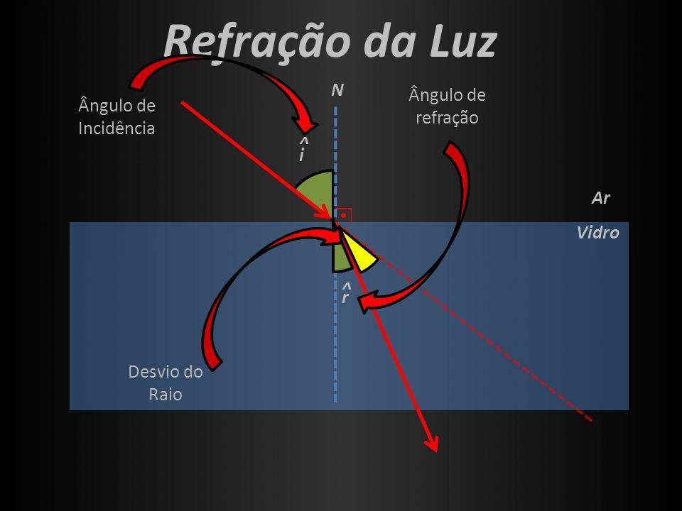 i ^ Vidro Ar Refração da Luz N r ^ Ângulo de Incidência Ângulo de refração Desvio do Raio