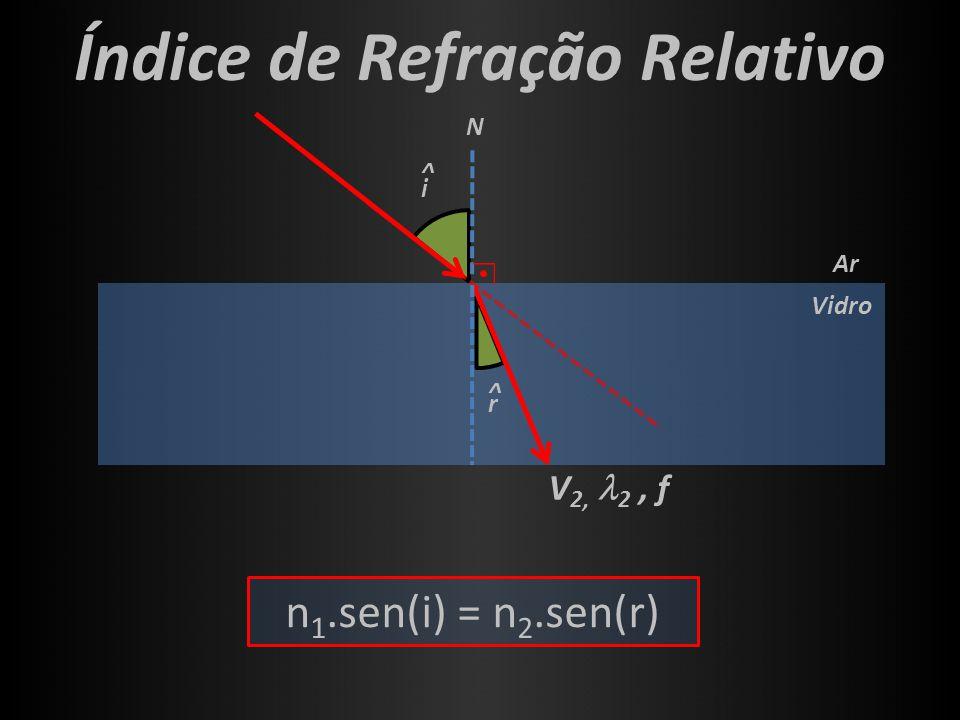i ^ Vidro Ar Índice de Refração Relativo r ^ V 2, 2, f N n 1.sen(i) = n 2.sen(r)