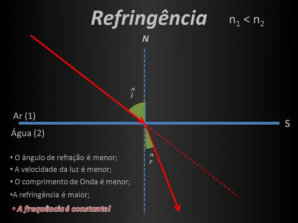 i ^ Refringência s N r ^ Ar (1) Água (2) O ângulo de refração é menor; A velocidade da luz é menor; O comprimento de Onda é menor; A refringência é ma
