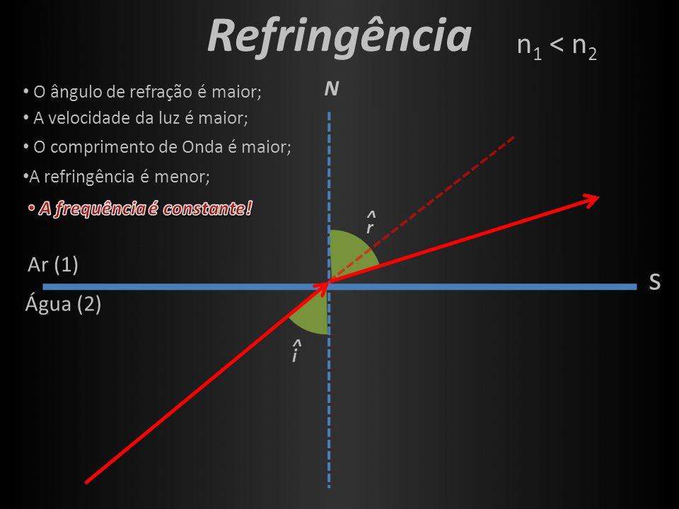 r ^ i ^ Refringência s N Ar (1) Água (2) O ângulo de refração é maior; A velocidade da luz é maior; O comprimento de Onda é maior; A refringência é me