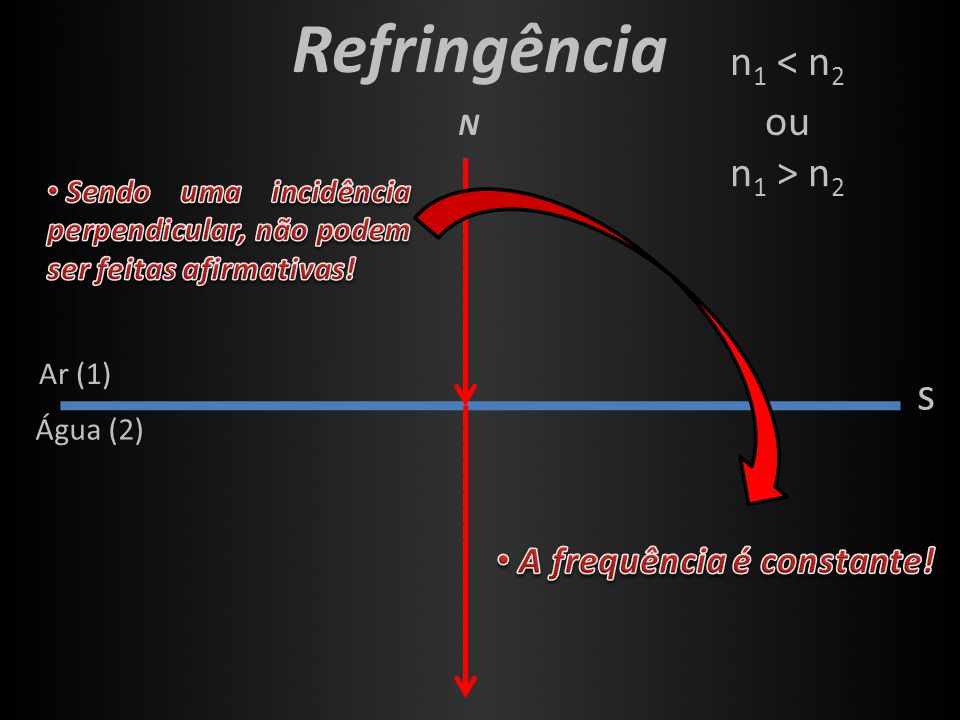 Refringência s N Ar (1) Água (2) n 1 < n 2 n 1 > n 2 ou