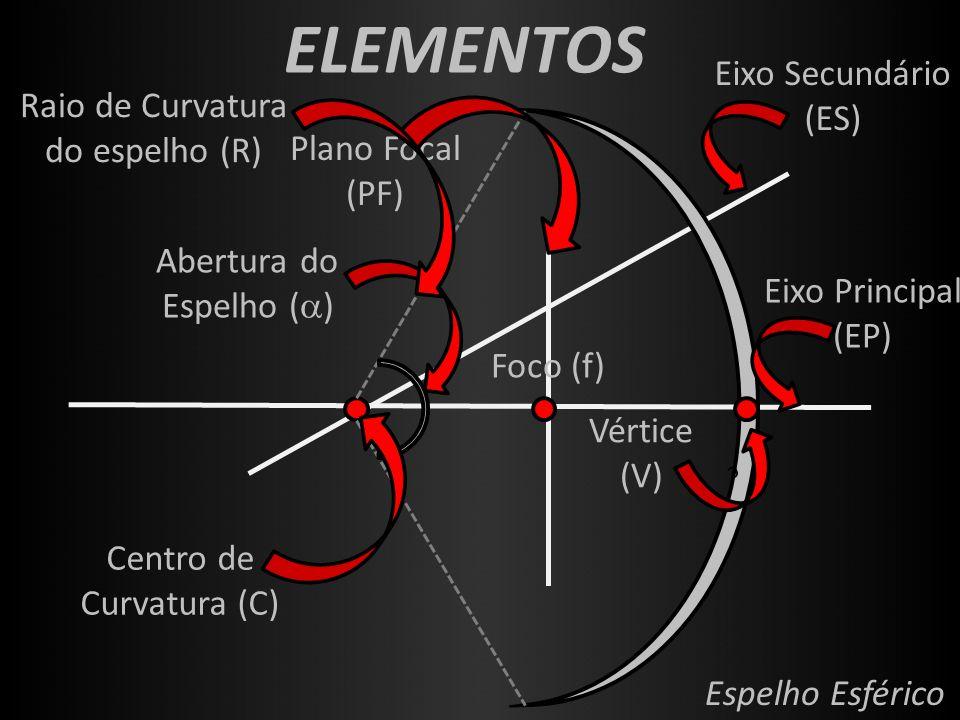 ELEMENTOS Foco (f) Vértice (V) c Eixo Principal (EP) Plano Focal (PF) Eixo Secundário (ES) Abertura do Espelho (  ) Raio de Curvatura do espelho (R)