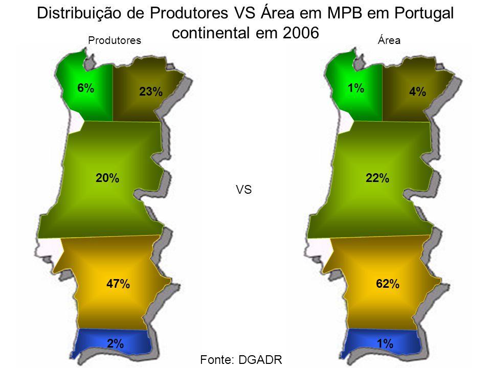 4% 1% 22% 62% 1% Distribuição de Produtores VS Área em MPB em Portugal continental em 2006 23% 6% 20% 47% 2% VS ProdutoresÁrea Fonte: DGADR