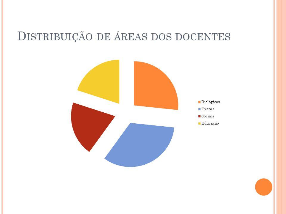 D ISTRIBUIÇÃO DE ÁREAS DOS DOCENTES