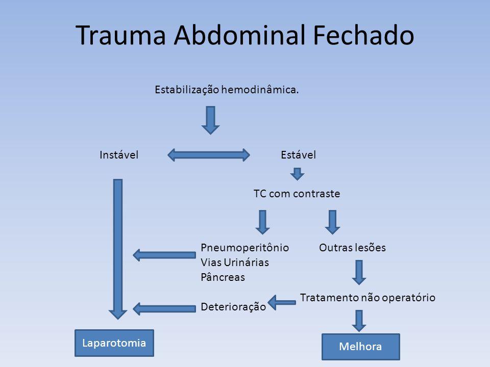 Trauma Abdominal Fechado Estabilização hemodinâmica. Instável Estável Laparotomia TC com contraste Pneumoperitônio Outras lesões Vias Urinárias Pâncre