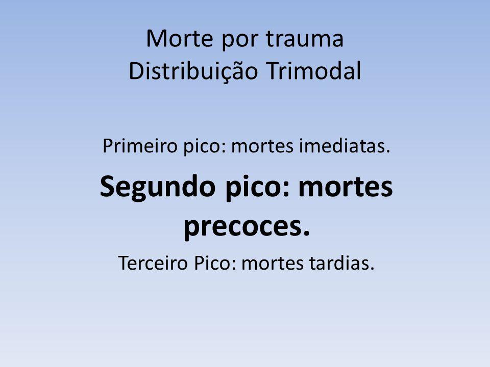 Morte por trauma Distribuição Trimodal Primeiro pico: mortes imediatas. Segundo pico: mortes precoces. Terceiro Pico: mortes tardias.