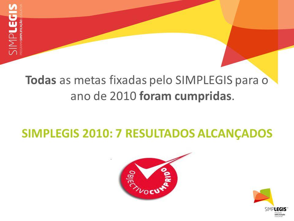 Todas as metas fixadas pelo SIMPLEGIS para o ano de 2010 foram cumpridas.