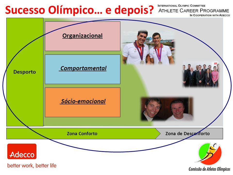 Desporto Zona de DesconfortoZona Conforto Organizacional Comportamental Sócio-emocional Sucesso Olímpico… e depois