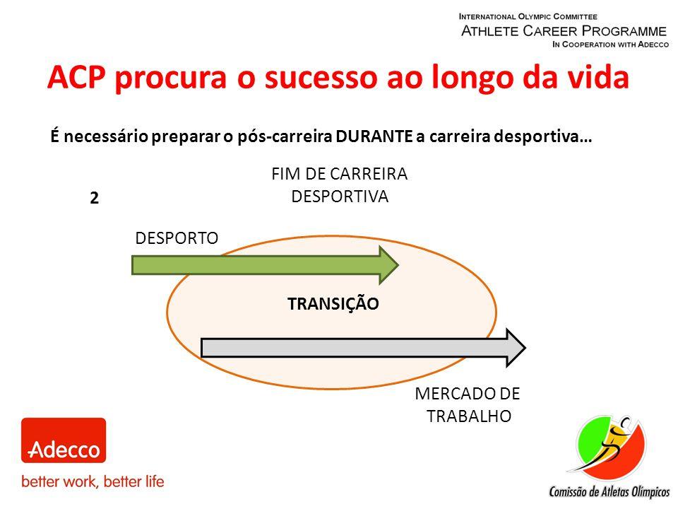 2 DESPORTO MERCADO DE TRABALHO FIM DE CARREIRA DESPORTIVA TRANSIÇÃO É necessário preparar o pós-carreira DURANTE a carreira desportiva… ACP procura o sucesso ao longo da vida