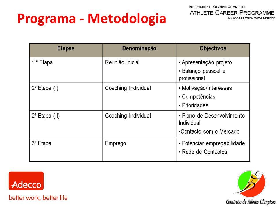 Programa - Metodologia