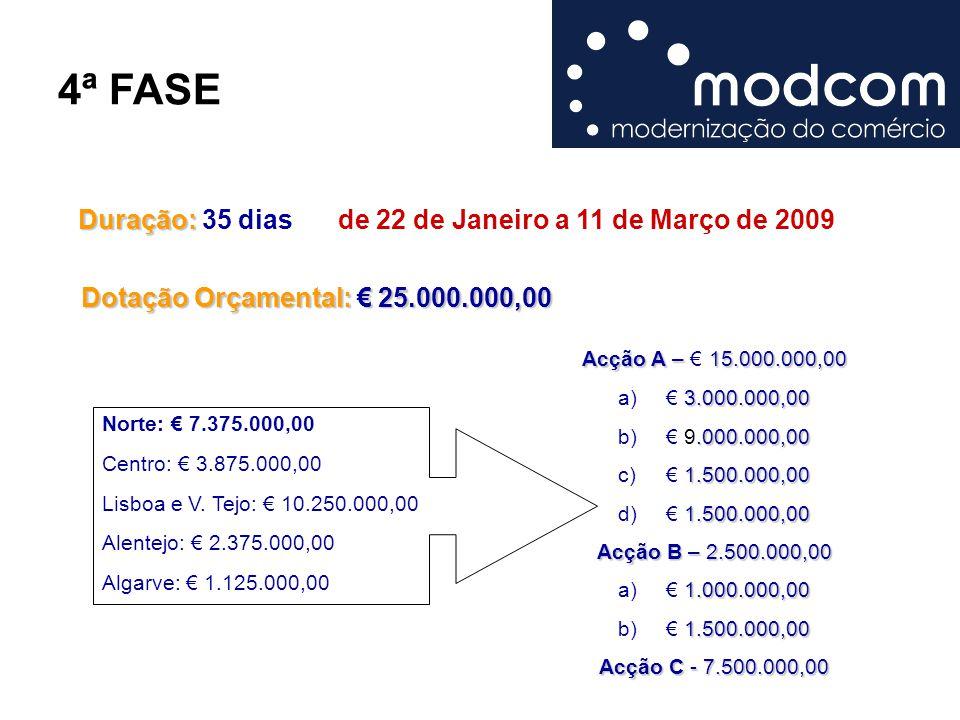 4ª FASE Duração: Duração: 35 dias Norte: € 7.375.000,00 Centro: € 3.875.000,00 Lisboa e V. Tejo: € 10.250.000,00 Alentejo: € 2.375.000,00 Algarve: € 1